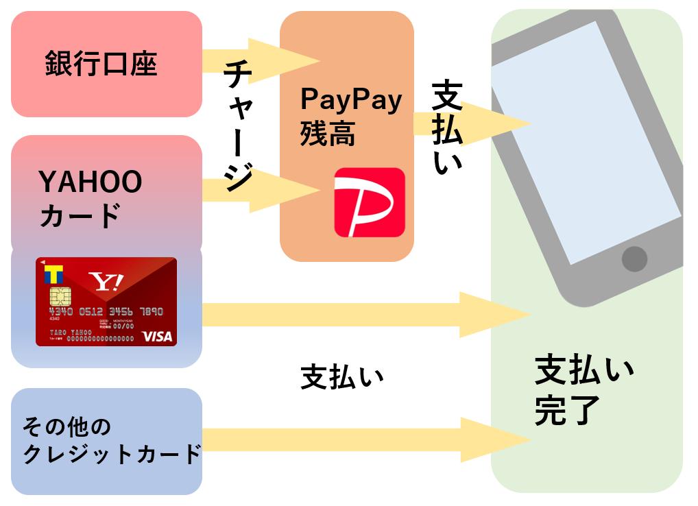 paypay 支払い方法