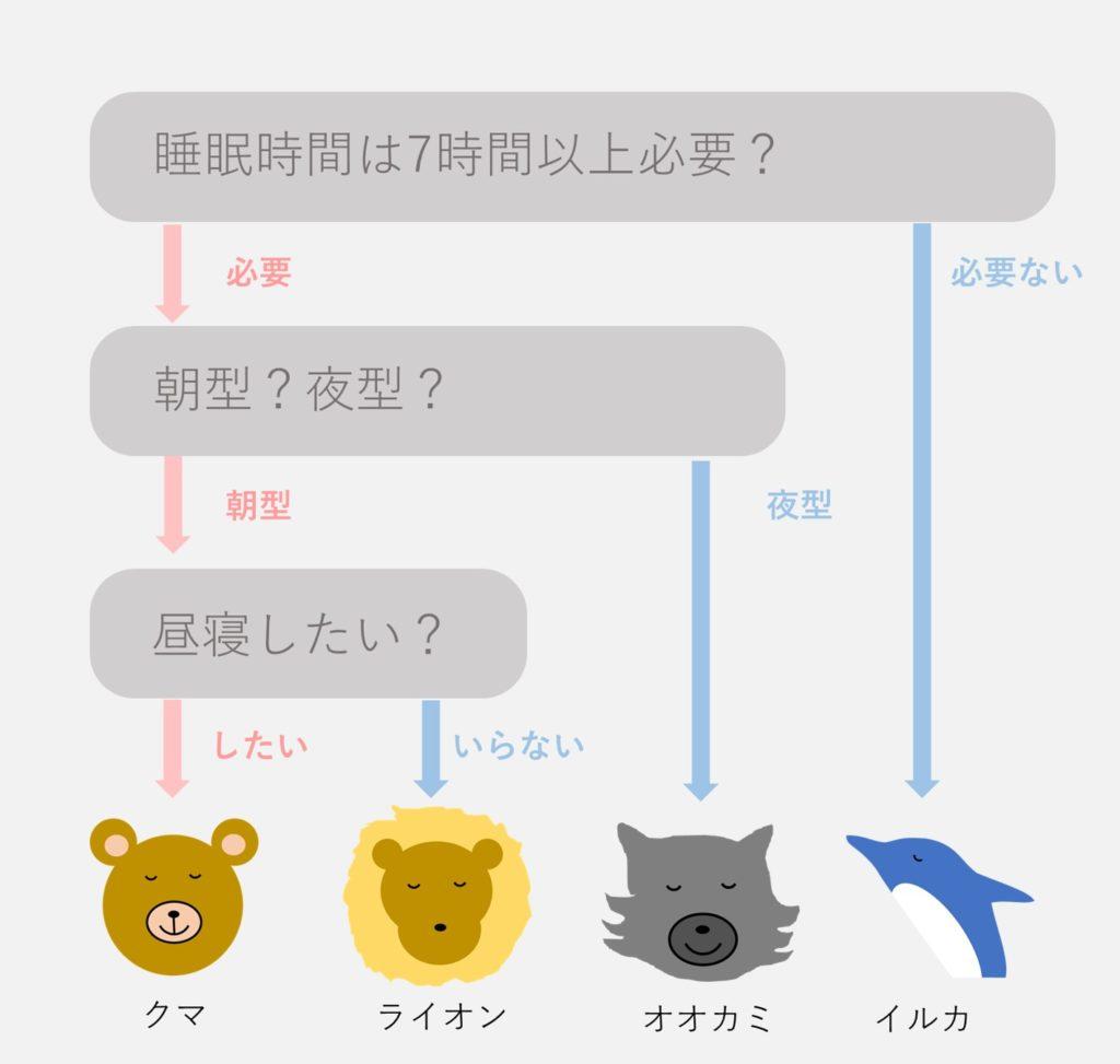 オオカミ クロノ タイプ