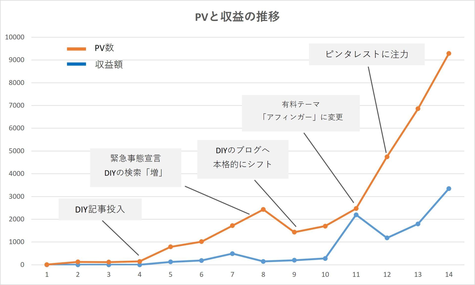 1万PVグラフ