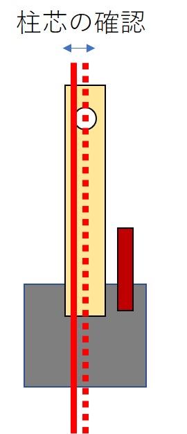柱芯の確認